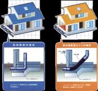 二重配管 さや管工法 【高気密・高断熱・高遮熱の家】.gif