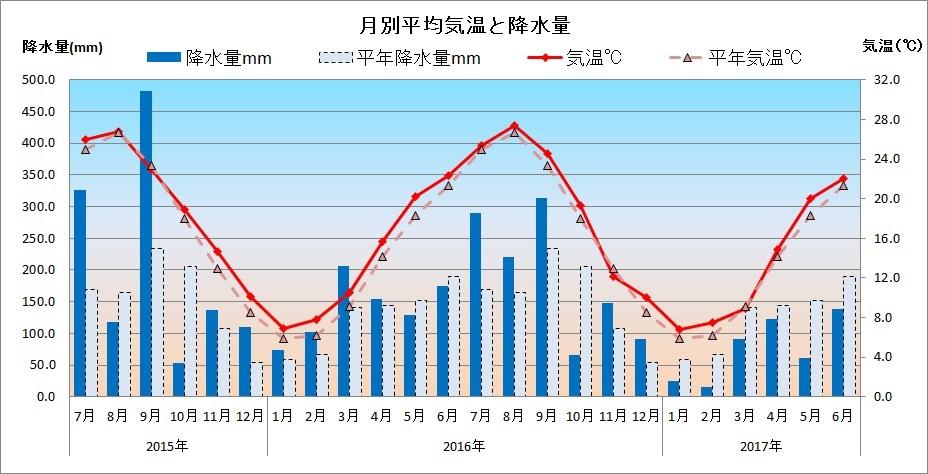 横浜月間雨量グラフ