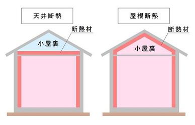 天井屋根断熱図2